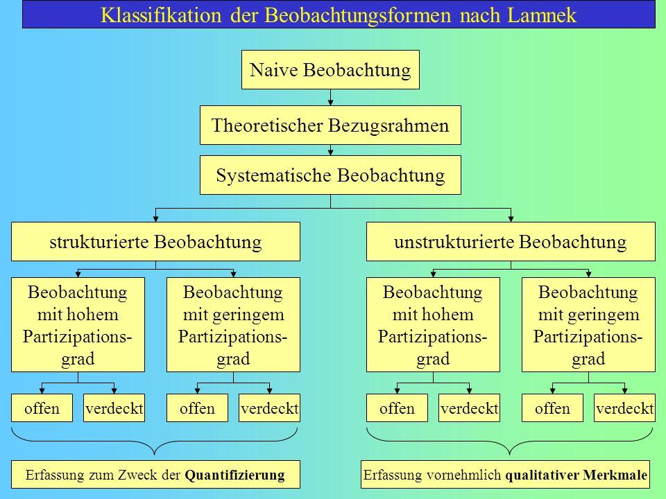 Naive Beobachtung Theoretischer Bezugsrahmen Systematische Beobachtung strukturierte Beobachtungunstrukturierte Beobachtung Beobachtung mit hohem Part