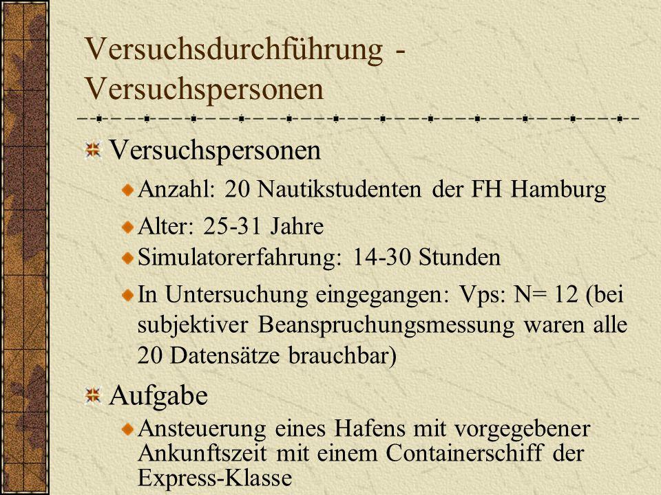Versuchsdurchführung - Versuchspersonen Versuchspersonen Anzahl: 20 Nautikstudenten der FH Hamburg Alter: 25-31 Jahre Simulatorerfahrung: 14-30 Stunde