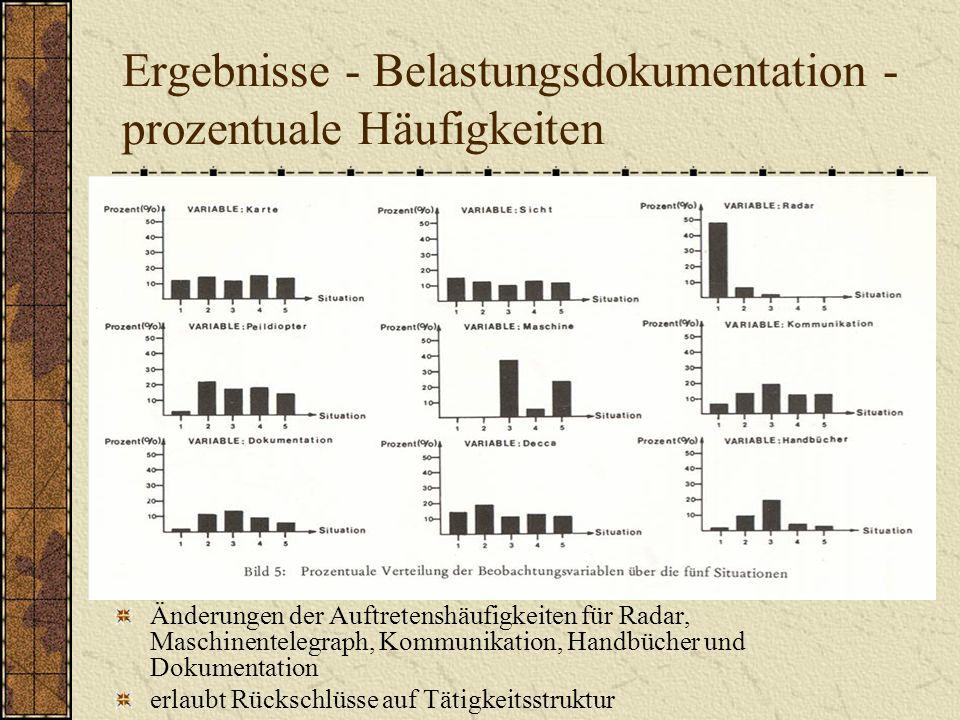 Ergebnisse - Belastungsdokumentation - prozentuale Häufigkeiten Änderungen der Auftretenshäufigkeiten für Radar, Maschinentelegraph, Kommunikation, Ha