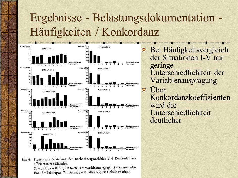 Ergebnisse - Belastungsdokumentation - Häufigkeiten / Konkordanz Bei Häufigkeitsvergleich der Situationen I-V nur geringe Unterschiedlichkeit der Vari