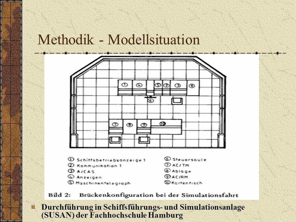 Methodik - Modellsituation Durchführung in Schiffsführungs- und Simulationsanlage (SUSAN) der Fachhochschule Hamburg