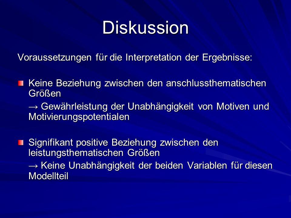 Diskussion Voraussetzungen für die Interpretation der Ergebnisse: Keine Beziehung zwischen den anschlussthematischen Größen Gewährleistung der Unabhän