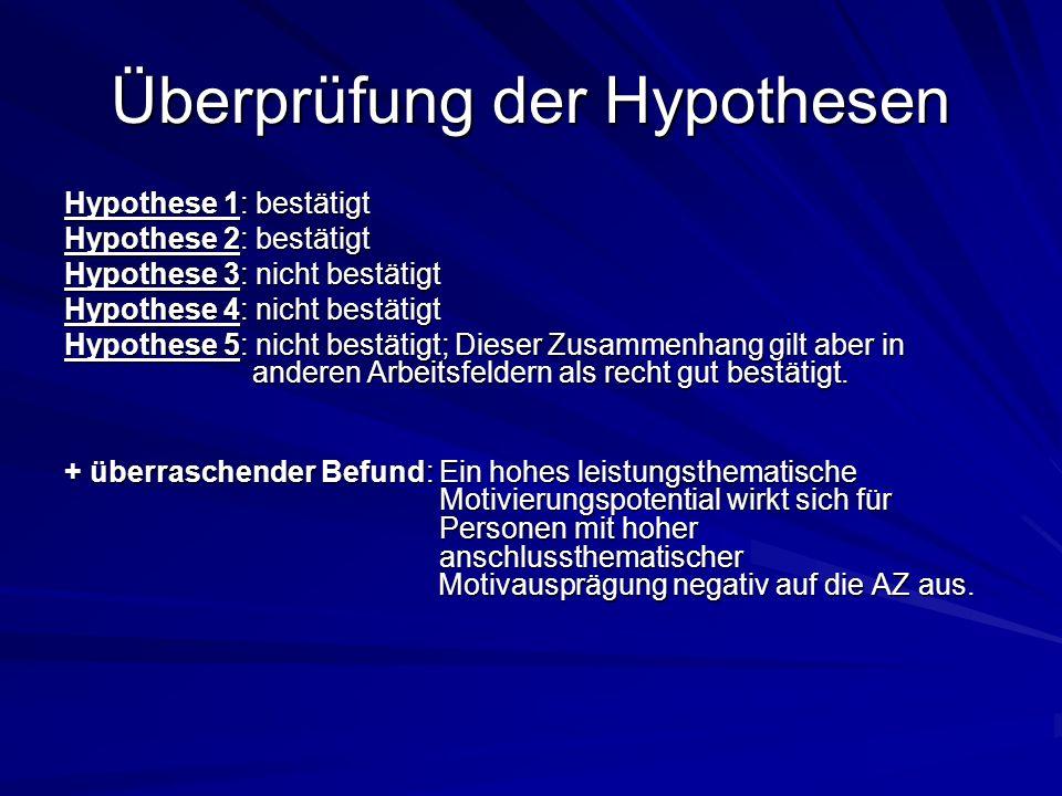 Überprüfung der Hypothesen Hypothese 1: bestätigt Hypothese 2: bestätigt Hypothese 3: nicht bestätigt Hypothese 4: nicht bestätigt Hypothese 5: nicht