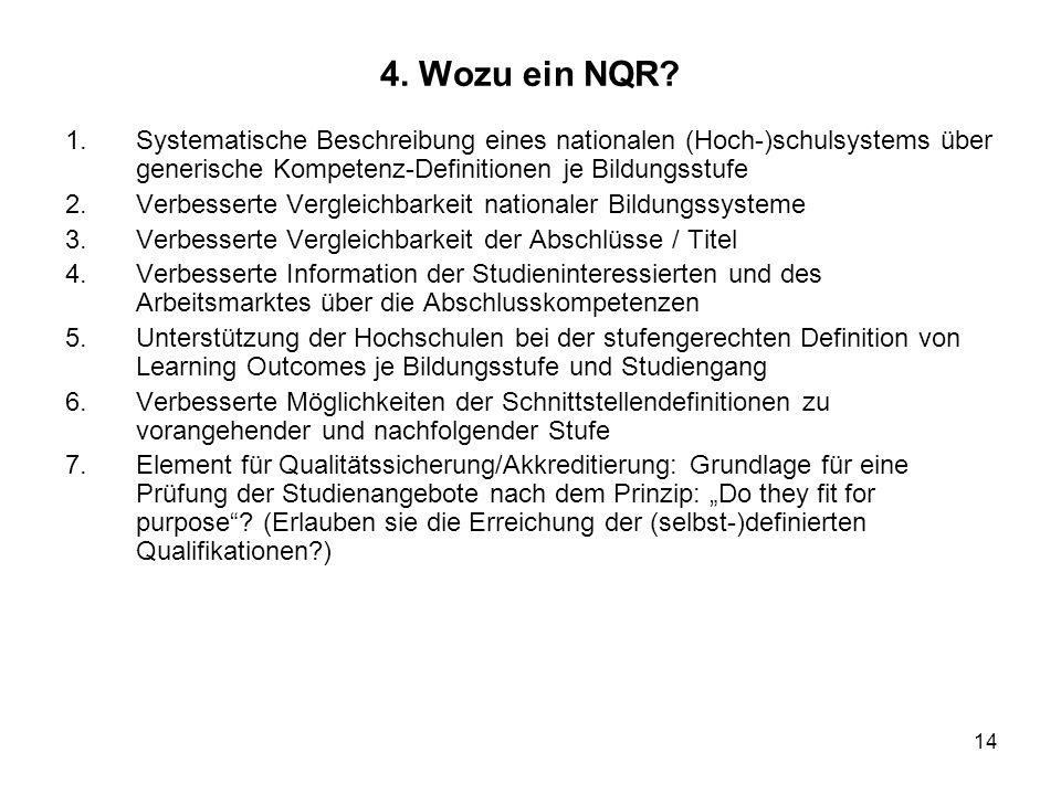 14 4. Wozu ein NQR? 1.Systematische Beschreibung eines nationalen (Hoch-)schulsystems über generische Kompetenz-Definitionen je Bildungsstufe 2.Verbes