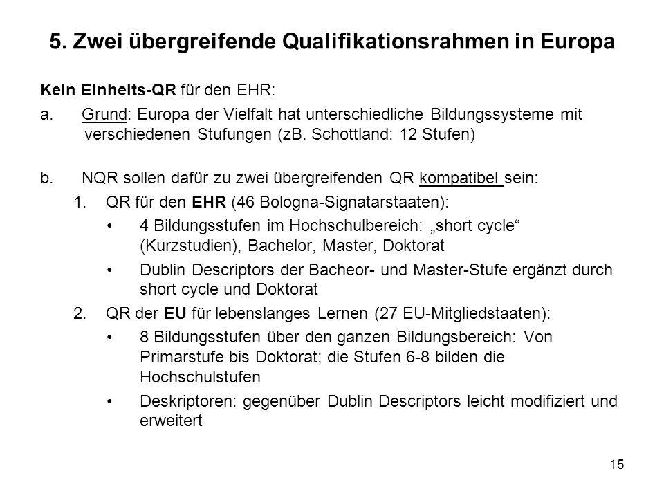 15 5. Zwei übergreifende Qualifikationsrahmen in Europa Kein Einheits-QR für den EHR: a. Grund: Europa der Vielfalt hat unterschiedliche Bildungssyste