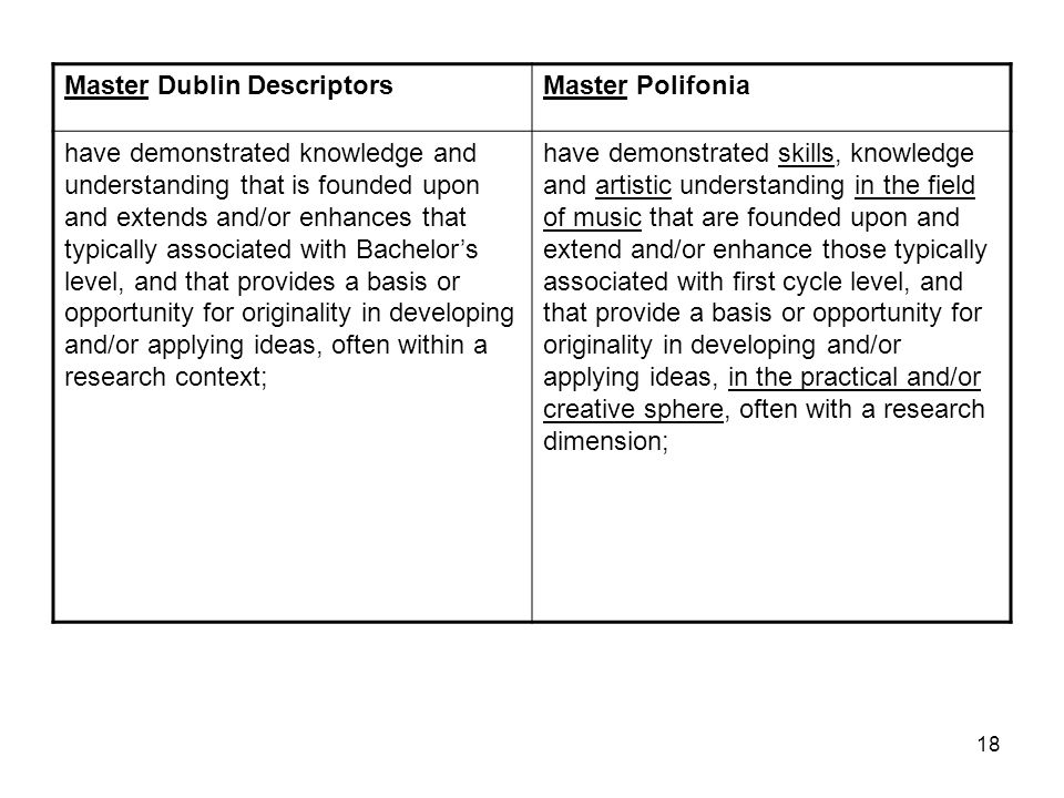 18 Master Dublin DescriptorsMaster Polifonia have demonstrated knowledge and understanding that is founded upon and extends and/or enhances that typically associated with Bachelors level, and that provides a basis or opportunity for originality in developing and/or applying ideas, often within a research context; have demonstrated skills, knowledge and artistic understanding in the field of music that are founded upon and extend and/or enhance those typically associated with first cycle level, and that provide a basis or opportunity for originality in developing and/or applying ideas, in the practical and/or creative sphere, often with a research dimension;