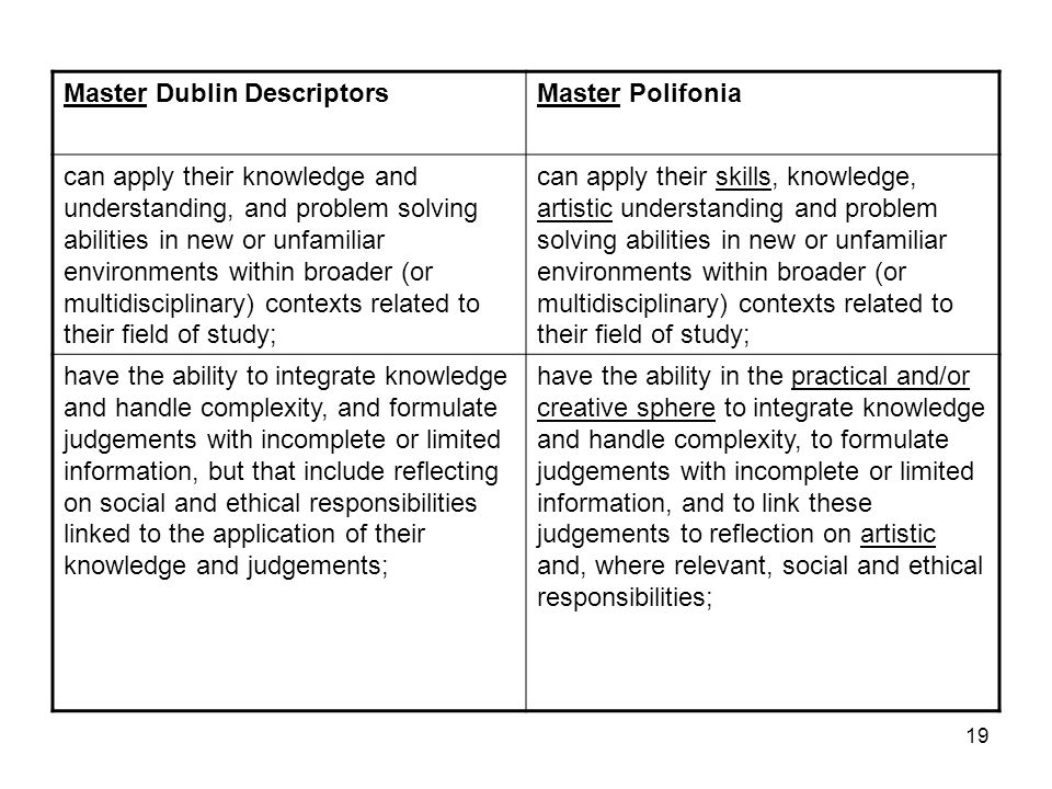19 Master Dublin DescriptorsMaster Polifonia can apply their knowledge and understanding, and problem solving abilities in new or unfamiliar environme