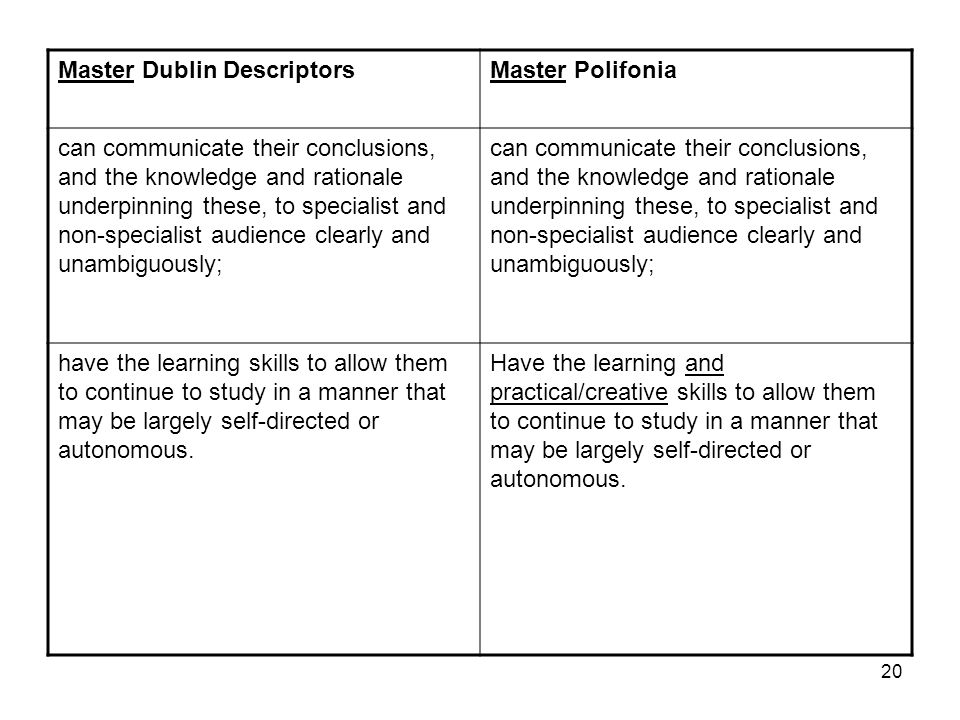 20 Master Dublin DescriptorsMaster Polifonia can communicate their conclusions, and the knowledge and rationale underpinning these, to specialist and non-specialist audience clearly and unambiguously; have the learning skills to allow them to continue to study in a manner that may be largely self-directed or autonomous.