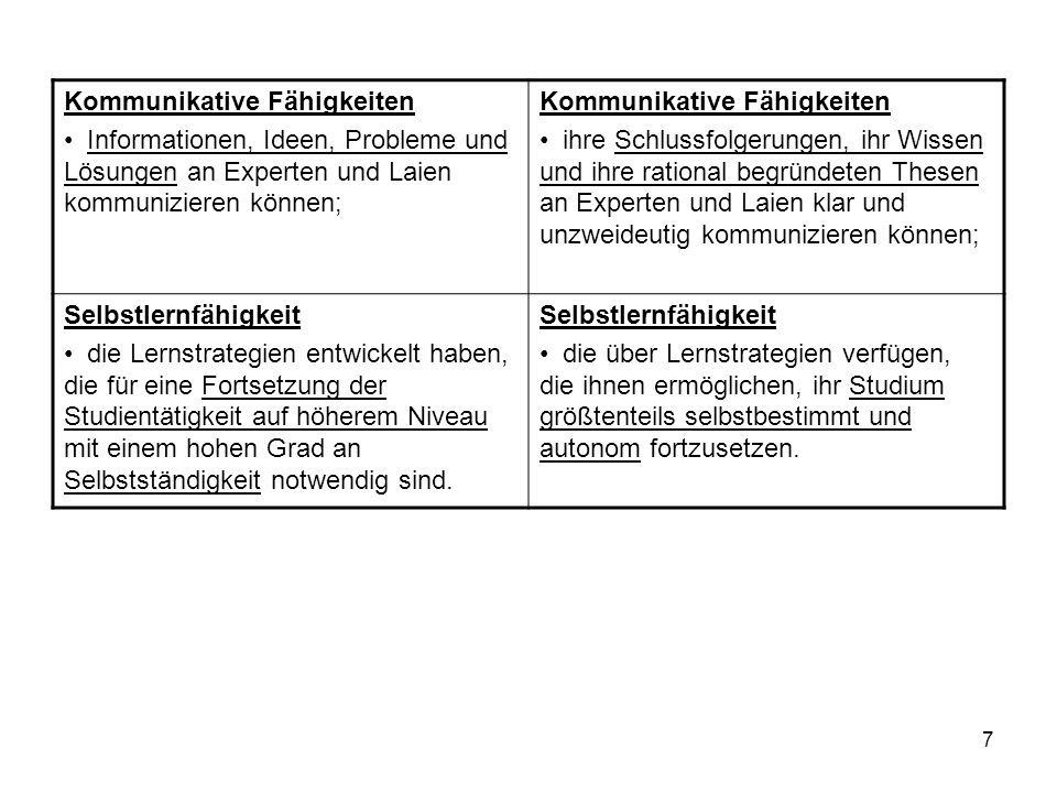 28 8.2 a Zum Charakteristikum 1: Profil eines Moduls / Kurses siehe Bemerkungen unter 8.1 a 8.2 b Zum Charakteristikum 2: Niveau eines Moduls /Kurses Kategorisierungsvorschlag aus Tuning Educational Structures in Europe (EUA): Niveau (level descriptor) B – Basic level course (Basiswissen) I - Intermediate level course (Zwischenstufe, zB.