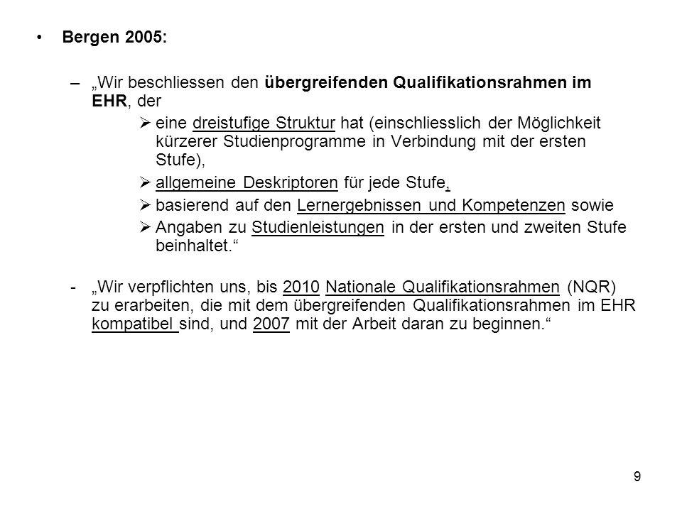 10 Bergen 2005 (Fortsetzung): -… sicherzustellen, dass sich der übergreifende Rahmen des EHR und der vorgeschlagene breitere Qualifikationsrahmen Lebenslanges Lernen, der allg.