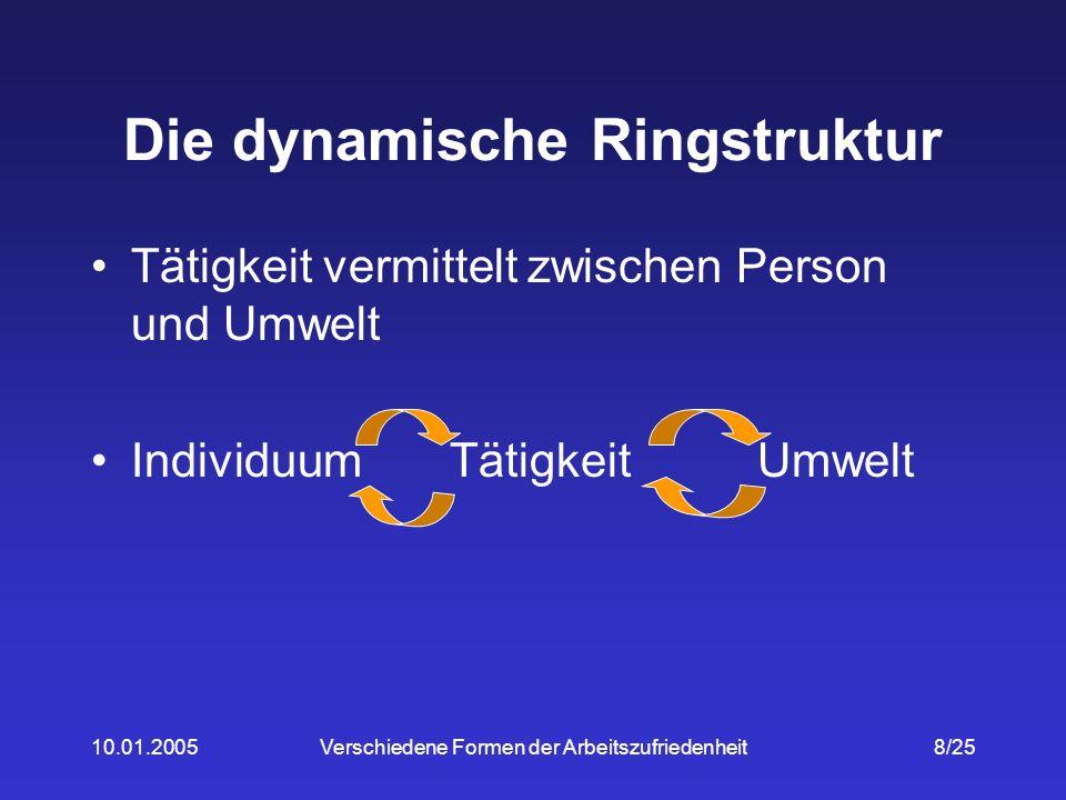 10.01.2005Verschiedene Formen der Arbeitszufriedenheit19/25 7.