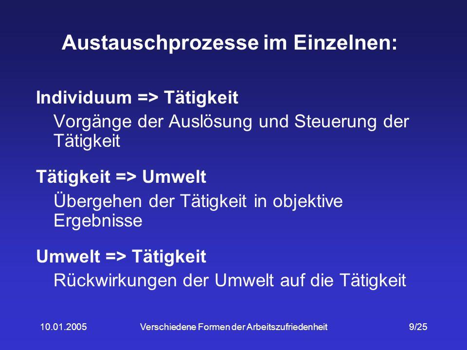 10.01.2005Verschiedene Formen der Arbeitszufriedenheit20/25 Entstehung verschiedener Formen von AZ FallAN vs.