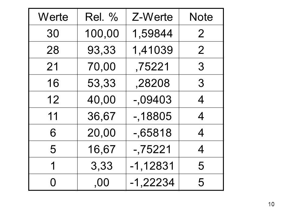 10 WerteRel. %Z-WerteNote 30100,001,598442 2893,331,410392 2170,00,752213 1653,33,282083 1240,00-,094034 1136,67-,188054 620,00-,658184 516,67-,752214