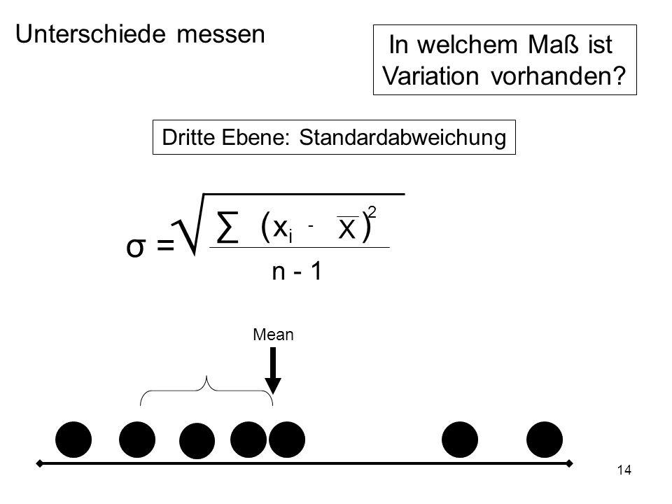 14 Unterschiede messen In welchem Maß ist Variation vorhanden? Dritte Ebene: Standardabweichung Mean σ = xixi X - () n - 1 2