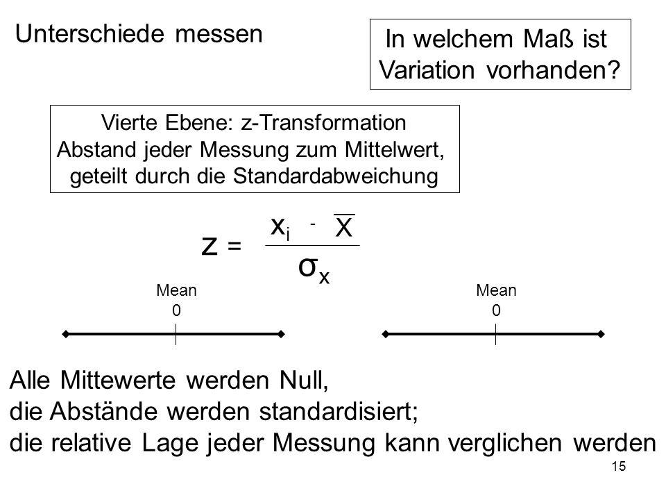 15 Unterschiede messen In welchem Maß ist Variation vorhanden? Vierte Ebene: z-Transformation Abstand jeder Messung zum Mittelwert, geteilt durch die