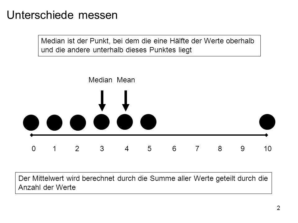 2 Unterschiede messen 0 1 2 3 4 5 6 7 8 9 10 MedianMean Median ist der Punkt, bei dem die eine Hälfte der Werte oberhalb und die andere unterhalb dies