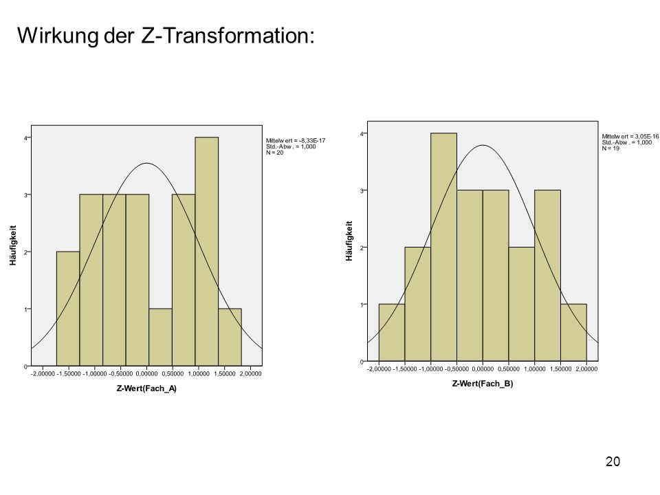 20 Wirkung der Z-Transformation: