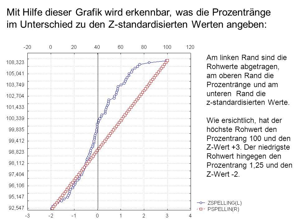 Mit Hilfe dieser Grafik wird erkennbar, was die Prozentränge im Unterschied zu den Z-standardisierten Werten angeben: Am linken Rand sind die Rohwerte