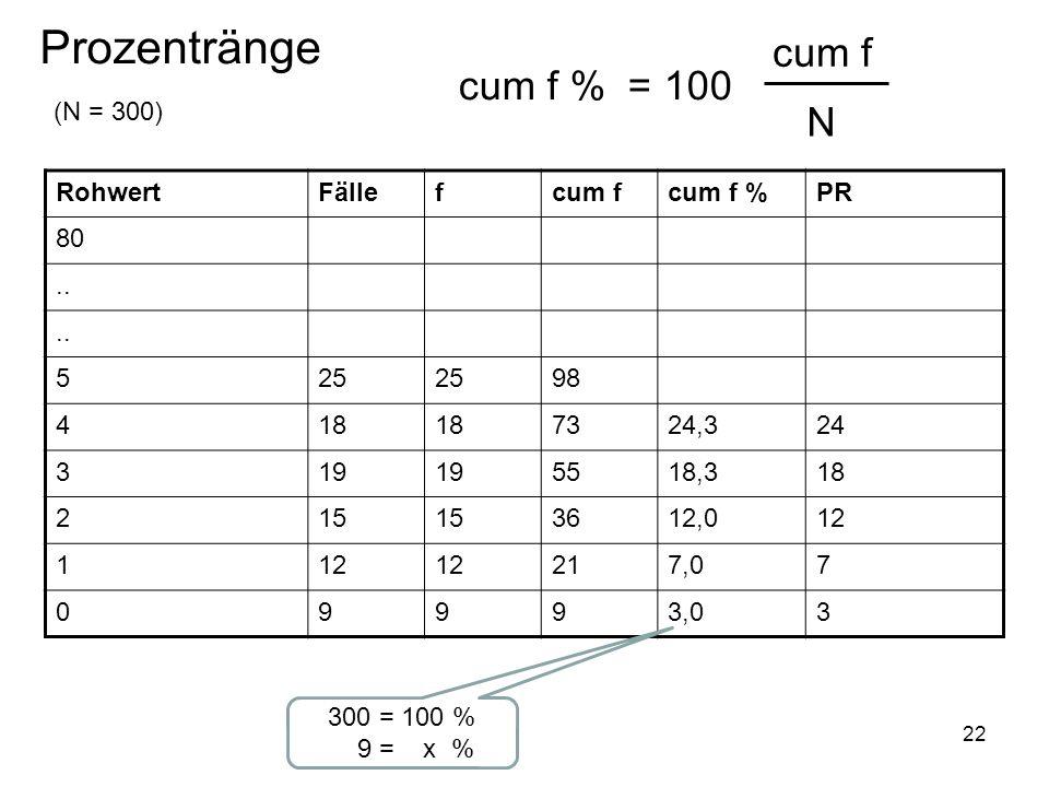 22 Prozentränge cum f % = 100 cum f N RohwertFällefcum fcum f %PR 80.. 525 98 418 7324,324 319 5518,318 215 3612,012 1 217,07 09993,03 (N = 300) 300 =