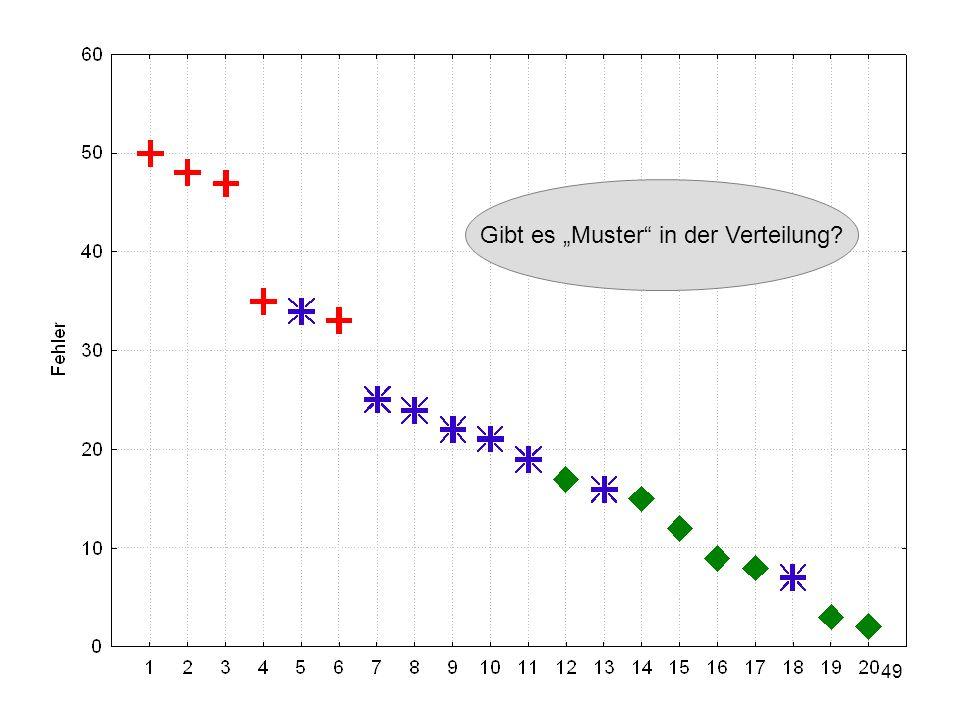 49 Gibt es Muster in der Verteilung?