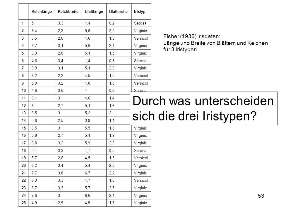 53 Fisher (1936) Irisdaten: Länge und Breite von Blättern und Kelchen für 3 Iristypen KelchlängeKelchbreiteBlattlängeBlattbreiteIristyp 153,31,40,2Set