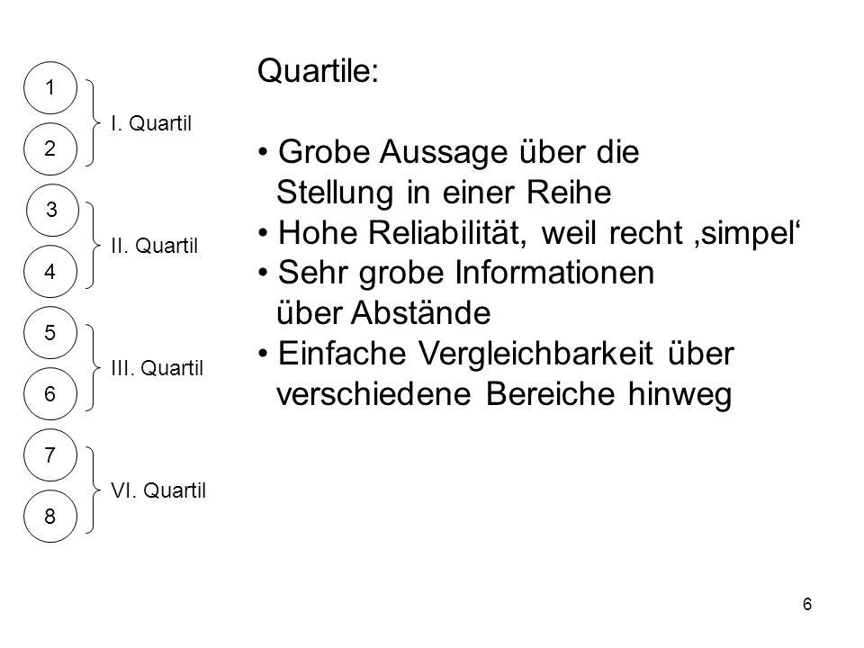 6 1 2 3 4 5 6 7 8 Quartile: Grobe Aussage über die Stellung in einer Reihe Hohe Reliabilität, weil recht simpel Sehr grobe Informationen über Abstände