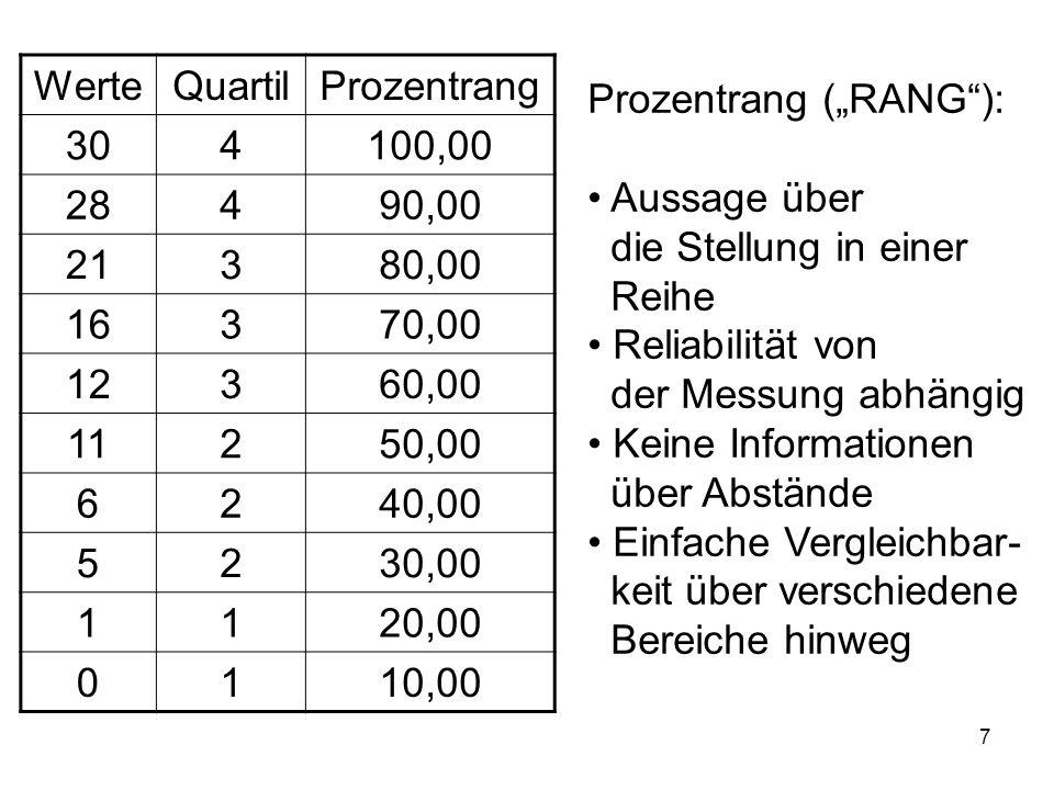 7 Prozentrang (RANG): Aussage über die Stellung in einer Reihe Reliabilität von der Messung abhängig Keine Informationen über Abstände Einfache Vergle