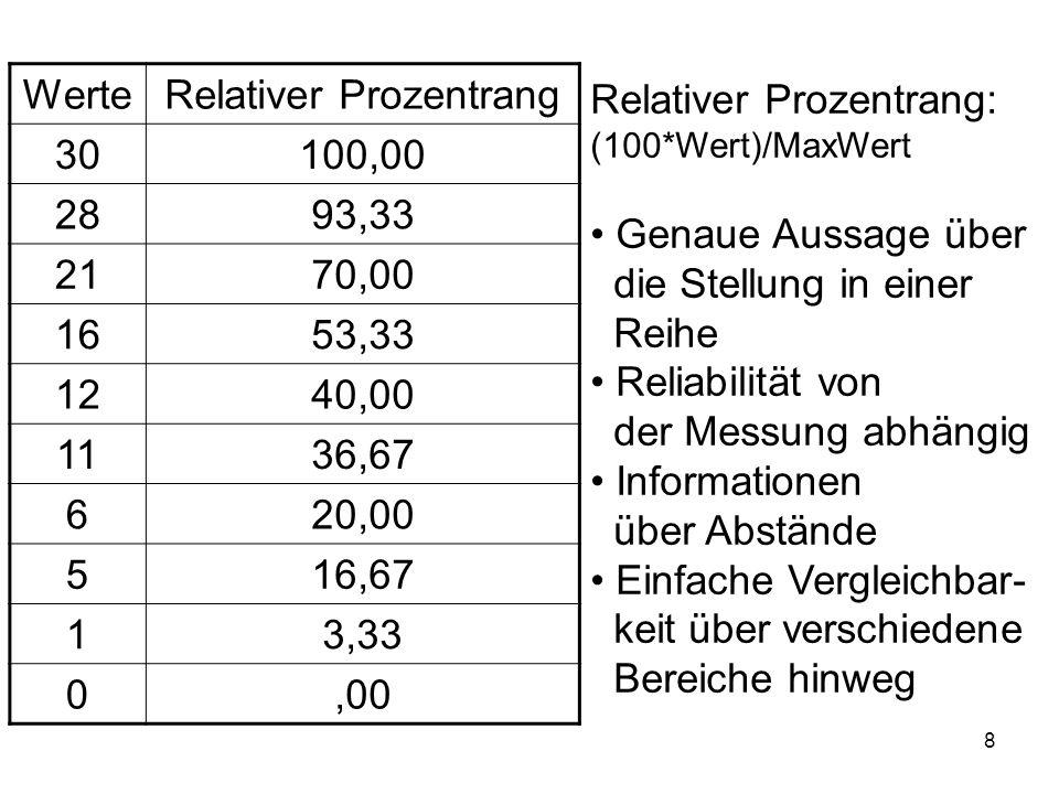8 Relativer Prozentrang: (100*Wert)/MaxWert Genaue Aussage über die Stellung in einer Reihe Reliabilität von der Messung abhängig Informationen über A