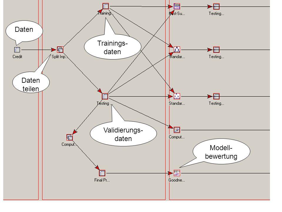 80 Daten teilen Trainings- daten Validierungs- daten Modell- bewertung