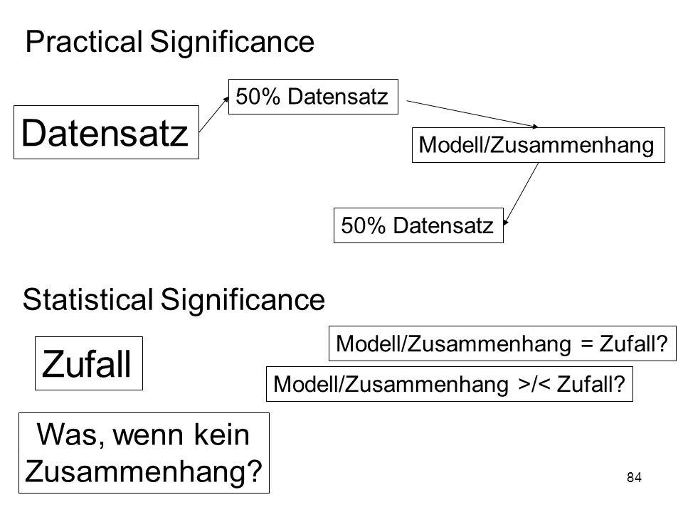 84 Practical Significance Statistical Significance Datensatz 50% Datensatz Modell/Zusammenhang Zufall Modell/Zusammenhang = Zufall? Modell/Zusammenhan