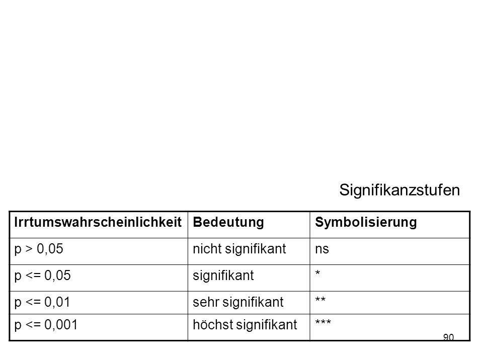 90 Signifikanzstufen IrrtumswahrscheinlichkeitBedeutungSymbolisierung p > 0,05nicht signifikantns p <= 0,05signifikant* p <= 0,01sehr signifikant** p