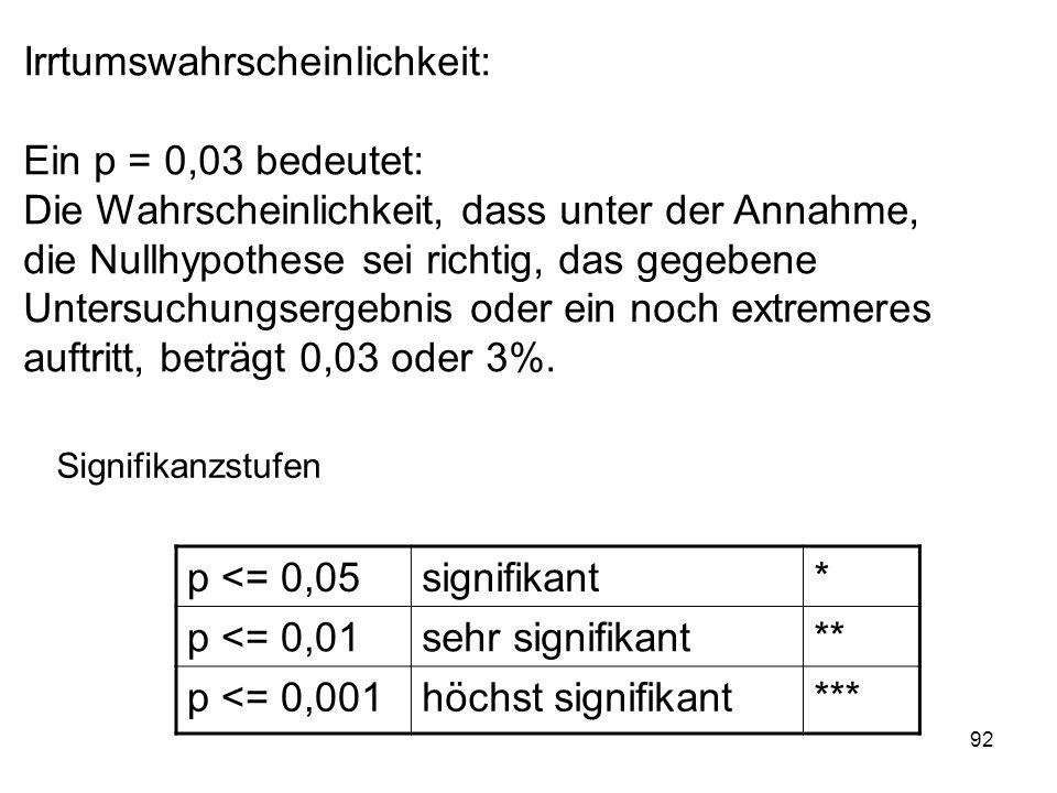 92 Irrtumswahrscheinlichkeit: Ein p = 0,03 bedeutet: Die Wahrscheinlichkeit, dass unter der Annahme, die Nullhypothese sei richtig, das gegebene Unter