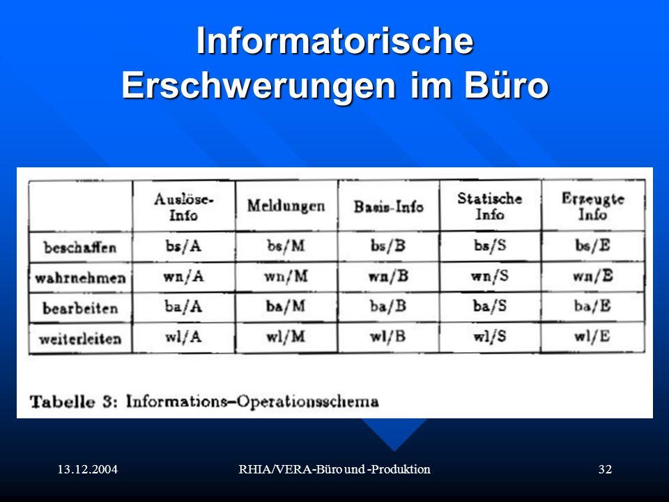 13.12.2004RHIA/VERA-Büro und -Produktion32 Informatorische Erschwerungen im Büro