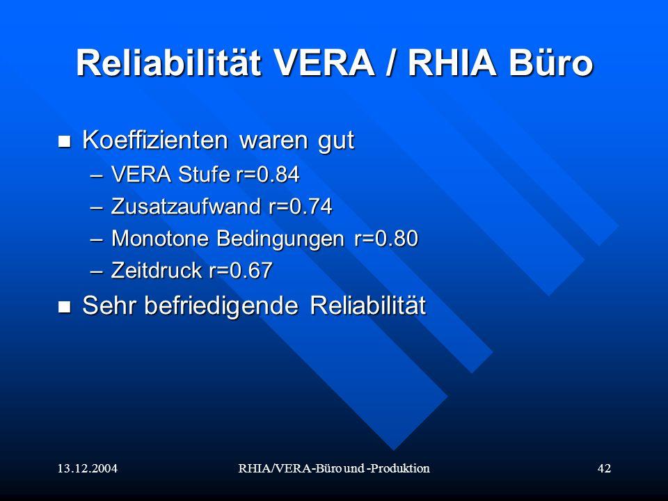 13.12.2004RHIA/VERA-Büro und -Produktion42 Reliabilität VERA / RHIA Büro Koeffizienten waren gut Koeffizienten waren gut –VERA Stufe r=0.84 –Zusatzauf