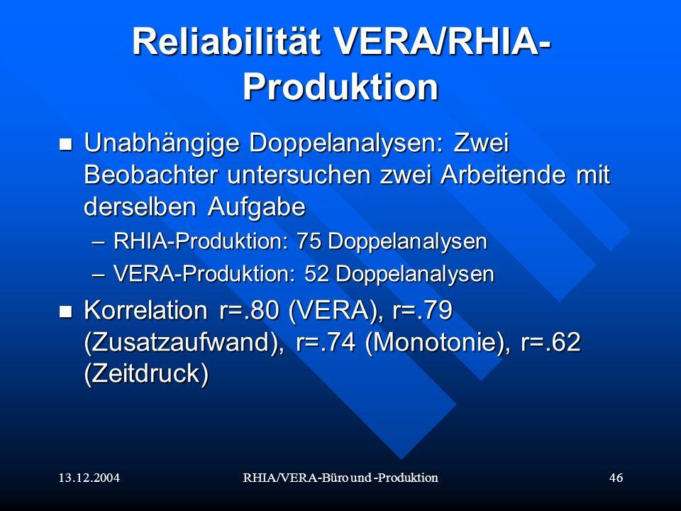 13.12.2004RHIA/VERA-Büro und -Produktion46 Reliabilität VERA/RHIA- Produktion Unabhängige Doppelanalysen: Zwei Beobachter untersuchen zwei Arbeitende