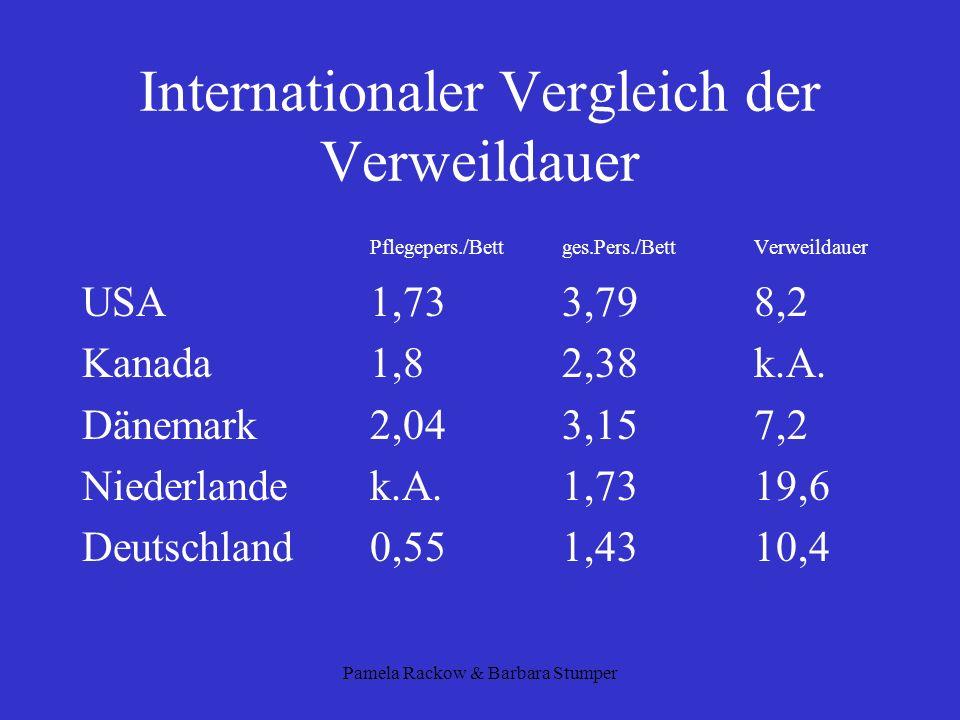 Pamela Rackow & Barbara Stumper Internationaler Vergleich der Verweildauer Pflegepers./Bett ges.Pers./BettVerweildauer USA1,733,798,2 Kanada1,82,38k.A