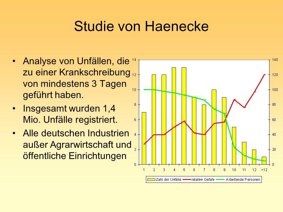 Studie von Haenecke Analyse von Unfällen, die zu einer Krankschreibung von mindestens 3 Tagen geführt haben. Insgesamt wurden 1,4 Mio. Unfälle registr