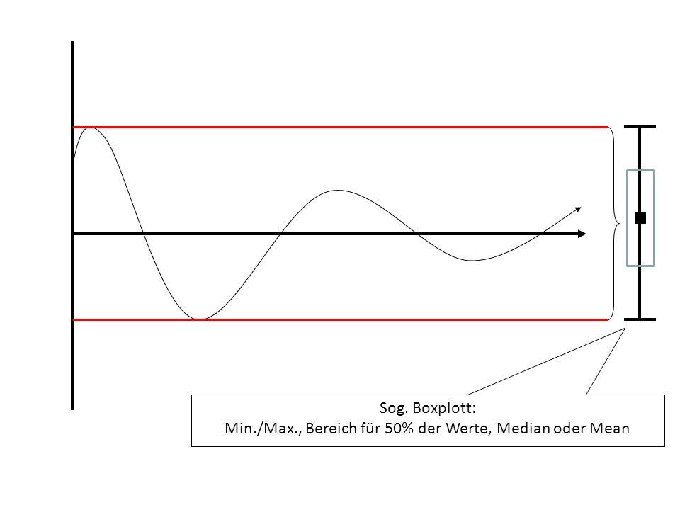 Sog. Boxplott: Min./Max., Bereich für 50% der Werte, Median oder Mean
