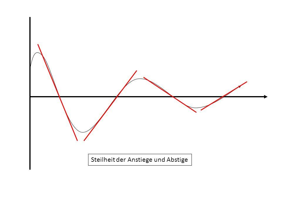 Steilheit der Anstiege und Abstige