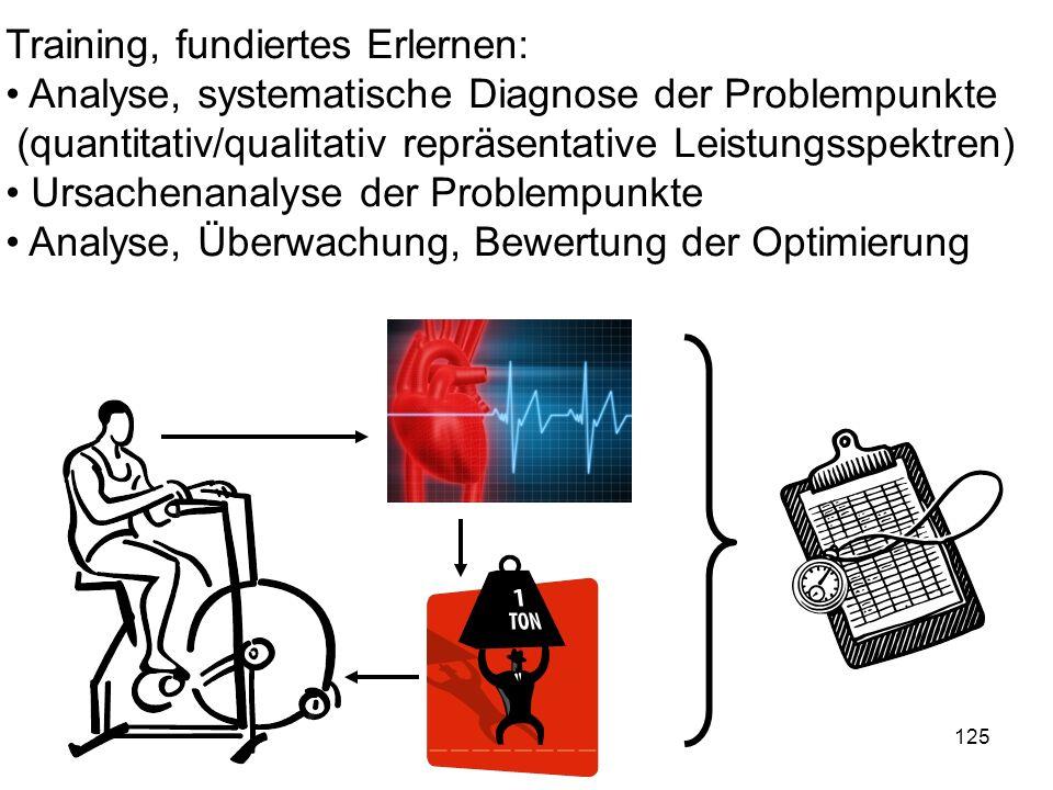 125 Training, fundiertes Erlernen: Analyse, systematische Diagnose der Problempunkte (quantitativ/qualitativ repräsentative Leistungsspektren) Ursache