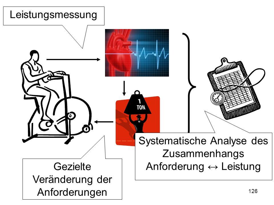 126 Leistungsmessung Gezielte Veränderung der Anforderungen Systematische Analyse des Zusammenhangs Anforderung Leistung