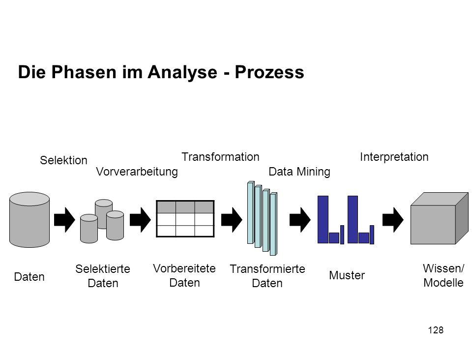 128 Die Phasen im Analyse - Prozess Daten Selektierte Daten Selektion Vorverarbeitung Transformation Data Mining Interpretation Vorbereitete Daten Tra