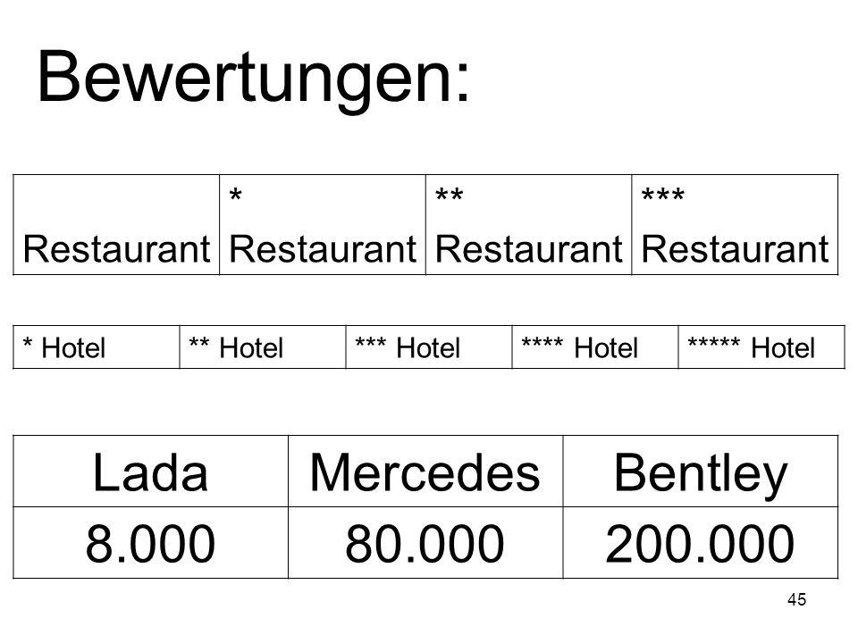 45 LadaMercedesBentley 8.00080.000200.000 Bewertungen: * Hotel** Hotel*** Hotel**** Hotel***** Hotel Restaurant * Restaurant ** Restaurant *** Restaur
