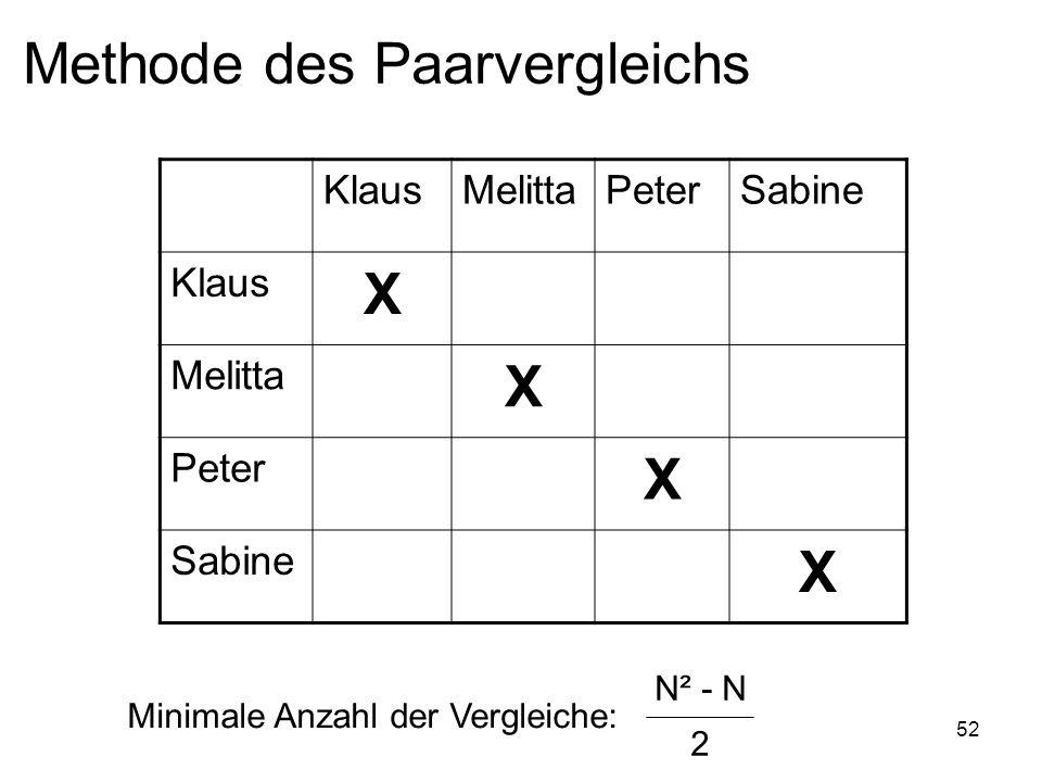 52 Methode des Paarvergleichs KlausMelittaPeterSabine Klaus X Melitta X Peter X Sabine X Minimale Anzahl der Vergleiche: N² - N 2