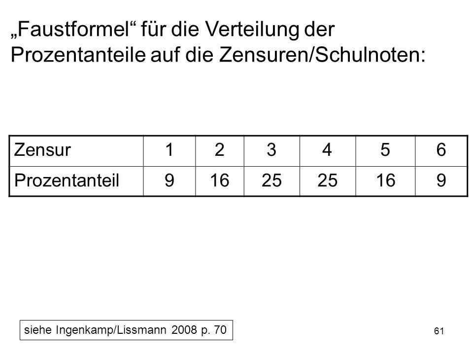 61 Faustformel für die Verteilung der Prozentanteile auf die Zensuren/Schulnoten: Zensur123456 Prozentanteil91625 169 siehe Ingenkamp/Lissmann 2008 p.