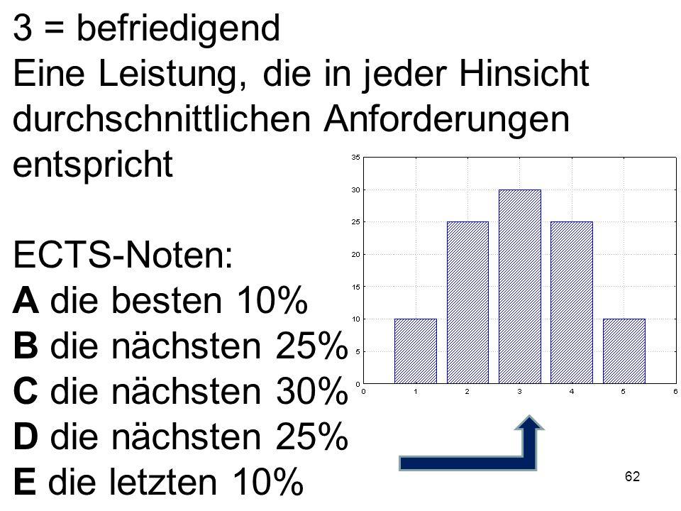 62 3 = befriedigend Eine Leistung, die in jeder Hinsicht durchschnittlichen Anforderungen entspricht ECTS-Noten: A die besten 10% B die nächsten 25% C