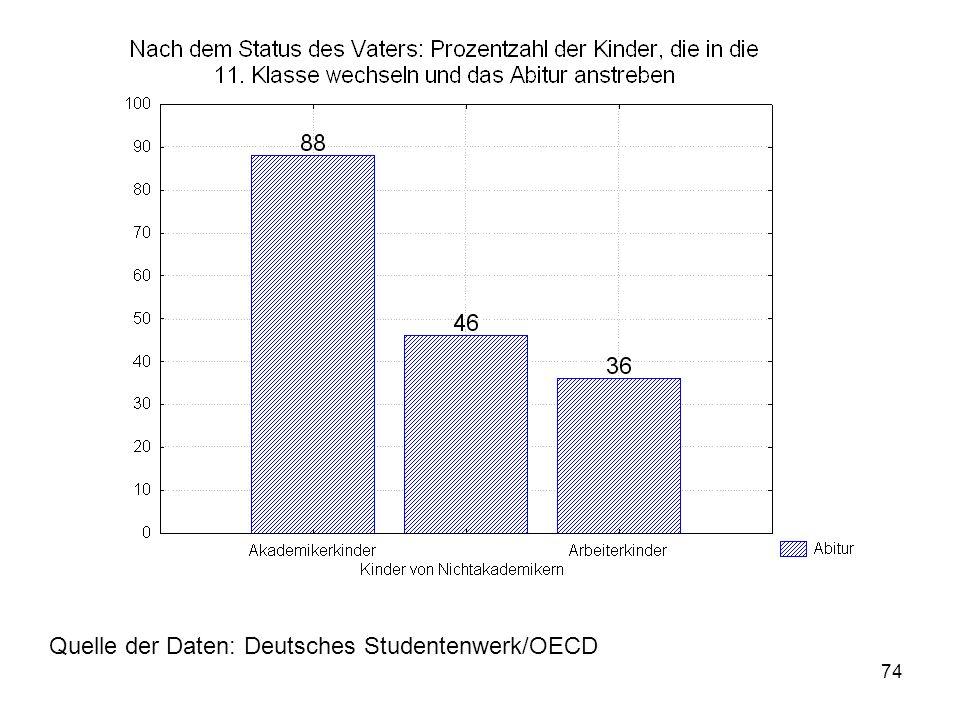 74 Quelle der Daten: Deutsches Studentenwerk/OECD