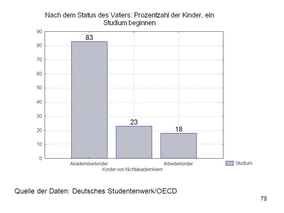 75 Quelle der Daten: Deutsches Studentenwerk/OECD