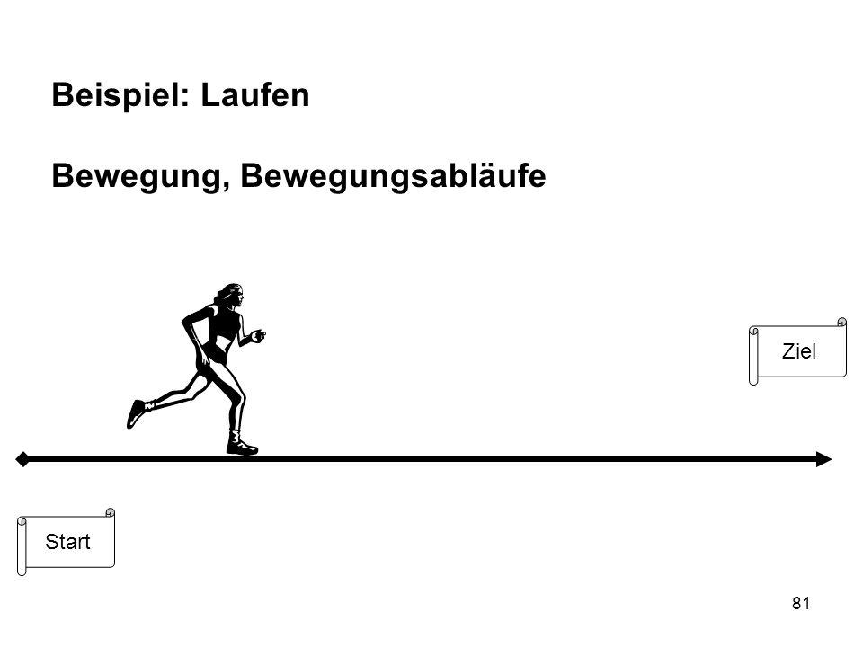 81 Beispiel: Laufen Bewegung, Bewegungsabläufe Ziel Start