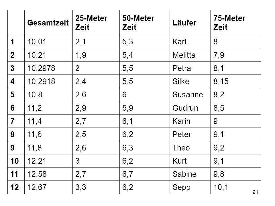 91 Gesamtzeit 25-Meter Zeit 50-Meter Zeit Läufer 75-Meter Zeit 110,012,15,3Karl8 210,211,95,4Melitta7,9 310,297825,5Petra8,1 410,29182,45,5Silke8,15 5